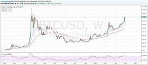 Bitcoin History Chart Bitcoin Price Forecast 2017 108 Rally In 2016 As Digital