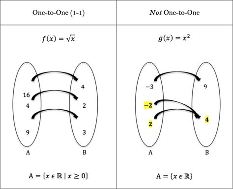 template function what are one to one and many to one functions quora
