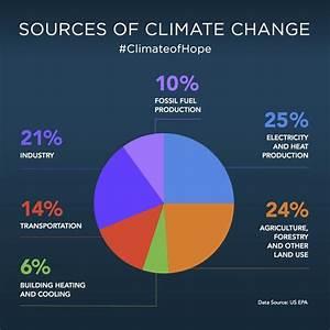 Six Reasons To Be Hopeful About Climate Change  U2013 Mike