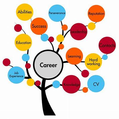 Clipart Career Development Cliparts Clip Opportunities Library