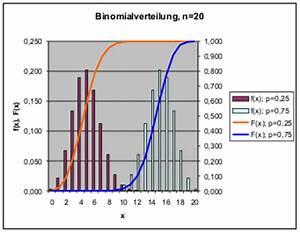 Binomialverteilung Berechnen : smqe ~ Themetempest.com Abrechnung