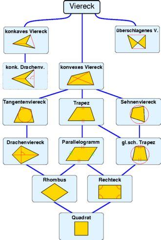 viereck wikipedia