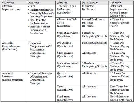 Comprehensive Health Assessment Program Template by Evaluation Plan Development Implementation Assessment
