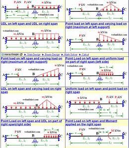 Moment Distribution Calculator