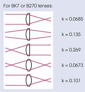 31 Plano Convex Lens Ray Diagram