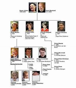 Actualité Famille Royale : rappel l 39 arbre g n alogique des orange l 39 actualit des royaut s arbres g pinterest ~ Medecine-chirurgie-esthetiques.com Avis de Voitures