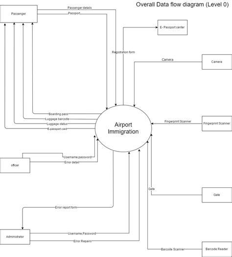 Data Flow Diagram Level 0  Epassport Runrunrun