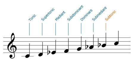 Spend some time exploring musictheory.net. Scale Degrees - IGDb.co.uk