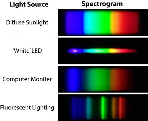 Fluorescent Lights: Fluorescent Light Spectroscopy