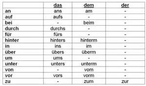 German Prepositions Chart