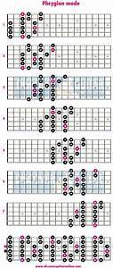 Phrygian Mode  3 Note Per String Patterns