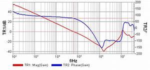 Picotest  Bode Measurements