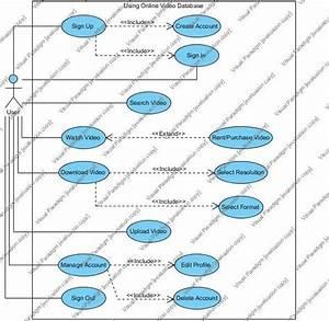 Uml Diagrams For Online Video Database Management System