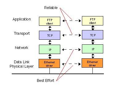 form 3561 ftb transmission control protocol tcp