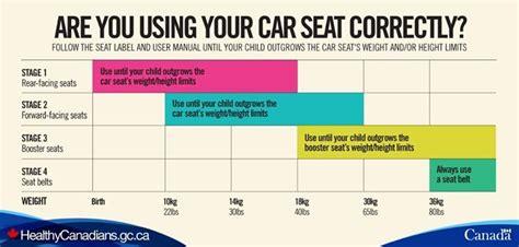 car seat safety httpwwwhealthycanadiansgccakids enfantsroad ruechoosingseat choisir