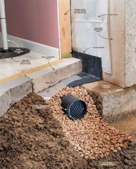 Waterproofing Drain Tile Systems, Gravity Drains, French