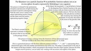 The Dream Of The Final Theory Steven Weinberg Diagrams By Qat