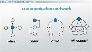 Communication Networks: Types & Examples