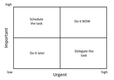 eisenhower matrix template decisionskills articles decision skills