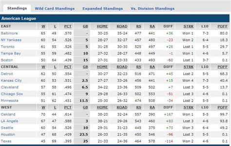 Nl Baseball Standings by Image Gallery Baseball Standings 2015