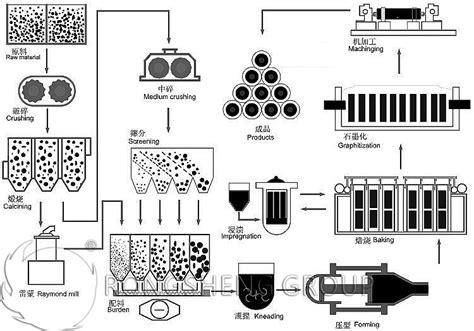 graphite electrode production process graphite electrode manufacturer