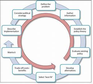 Proposed Policy Process Cycle For Developing Health In All