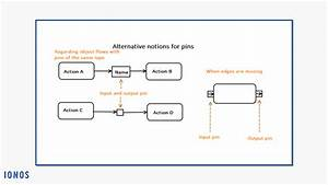 Creating Activity Diagrams With Uml  Uses And Notation