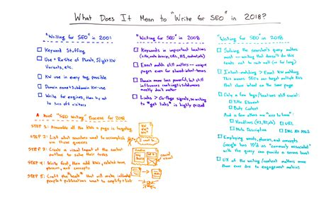 What Is Seo Writing by What Does It To Quot Write For Seo Quot In 2018 Whiteboard