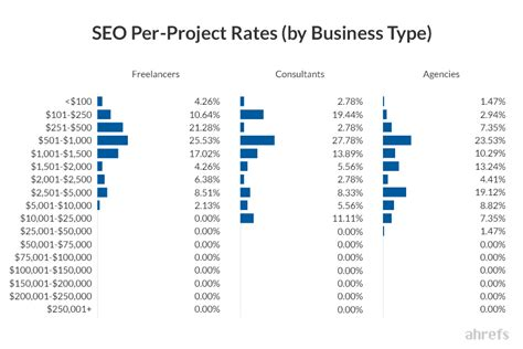 seo pricing seo pricing how much does seo cost industry research