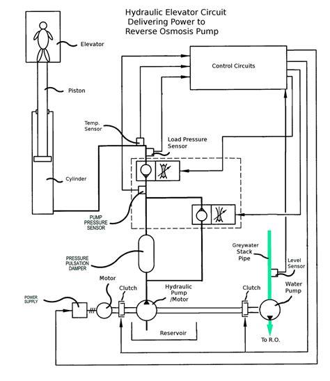 building level osmosis system h2overhaul h2overhaul jovoto