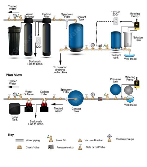 Complete Water Well Diagram by Chlorinator Gt Contact Tank Gt Carbon Filter Gt Softener