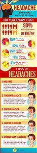 Doterra Headache Chart