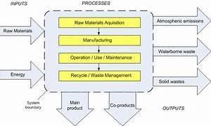 8 3  Environmental Assessment Of Csp Technology