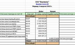 типовые проводки по счету 01 основные средства таблица