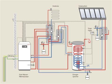 Waermepumpe Und Solarthermie Kombinieren by Hybridsysteme Geb 228 Udetechnik Erneuerbare Energien