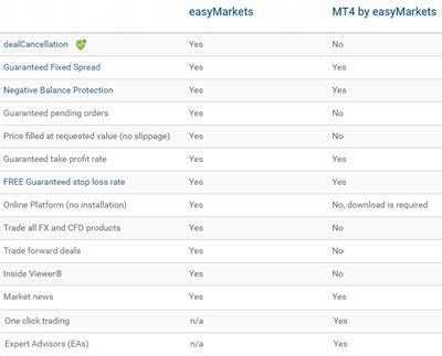 forex trading platform comparison top 5 easymarkets review compare fx strengths weaknesses