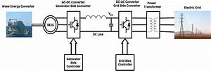 Adaptive Fuzzy Sliding Mode Controller For Grid Interface
