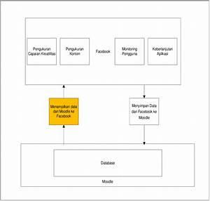 Gambar 1  Blok Diagram Aplikasi Ibukreatif
