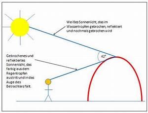 Warum Ist Die Sonne Gelb : wie entsteht ein regenbogen kindersache ~ A.2002-acura-tl-radio.info Haus und Dekorationen