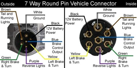 Dot Trailer Wiring Diagram by What Will The Center Pin Function Be On 7 Way