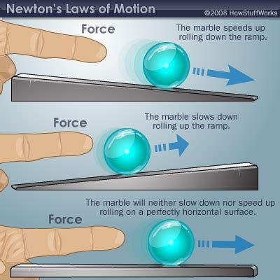 Newton's First Law (law Of Inertia)  Newton's First Law