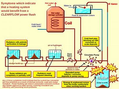 Heating Powerflush System Power Flushing Sludge Central