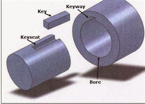 Why Power Transmission Shafts Have Both Keys & Keyways