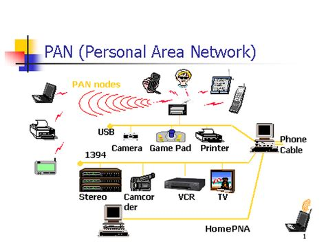 personal area network pan welcome in my blog