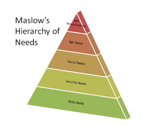create  maslows pyramid    powerpoint