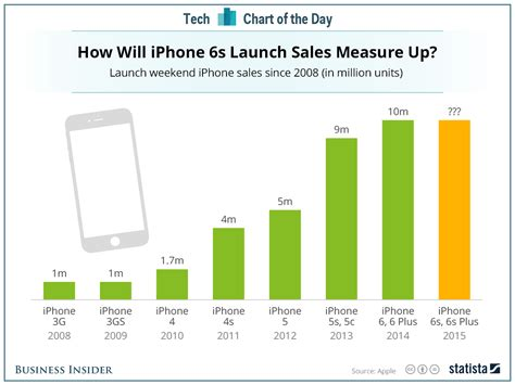 how many iphones are there iphone sales weekend by model business insider