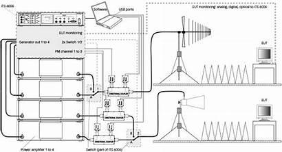 Radiated Emc Rf Test Immunity Electromagnetic Field