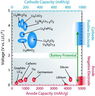 carbon nanotubes  lithium ion batteries energy environmental science rsc publishing doi