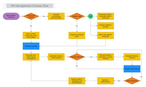 Hr Management Process Flow Flowchart Maker Office 365 Cross Functional Data Visualizer Template Software Reviews Exercise On Flow Chart Decision Tree In R Prisma Explanation Define Function