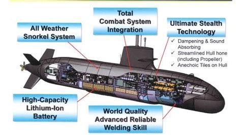 Japan wants to build our future submarines